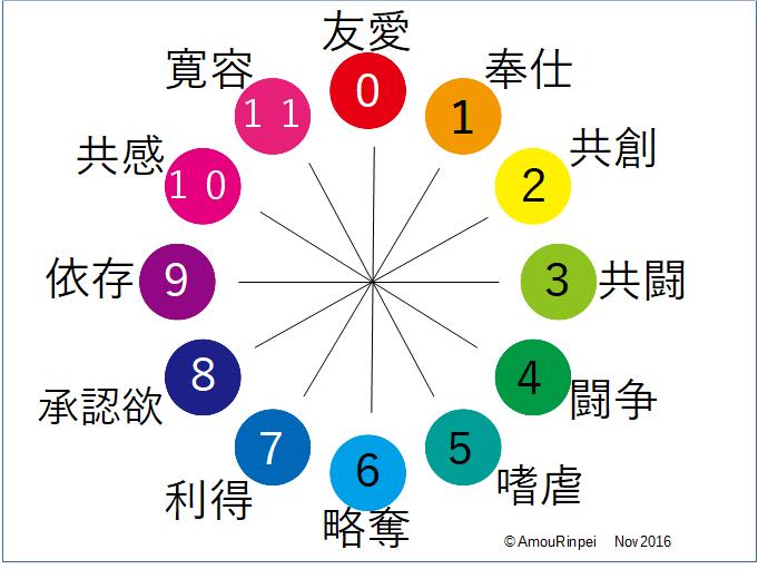 対人志向の円環 12の志向を色相環上に配置